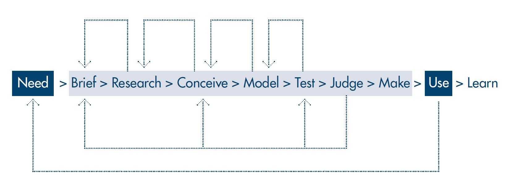 tu-design-process-diagram
